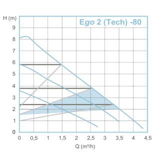 EBARA Ego 2 / Tech
